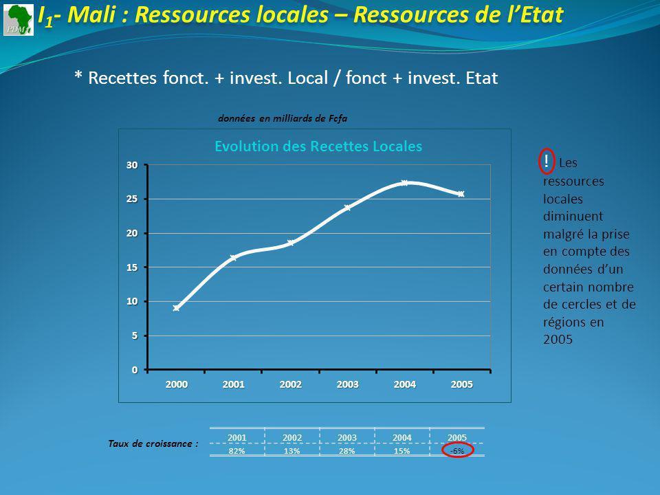 20012002200320042005 82%13%28%15%-6% Taux de croissance : I 1 - Mali : Ressources locales – Ressources de lEtat * Recettes fonct.