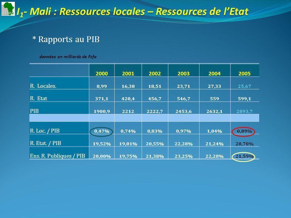 I 1 - Mali : Ressources locales – Ressources de lEtat * Rapports au PIB données en milliards de Fcfa 200020012002200320042005 R.