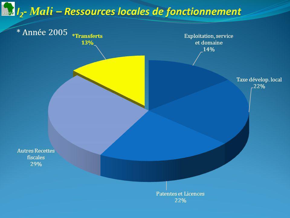 I 2 - Mali – Ressources locales de fonctionnement * Année 2005