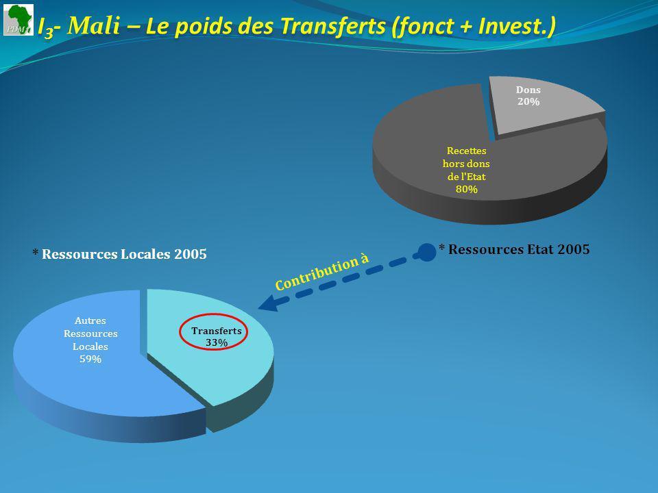 I 3 - Mali – Le poids des Transferts (fonct + Invest.) * Ressources Etat 2005 * Ressources Locales 2005 Contribution à