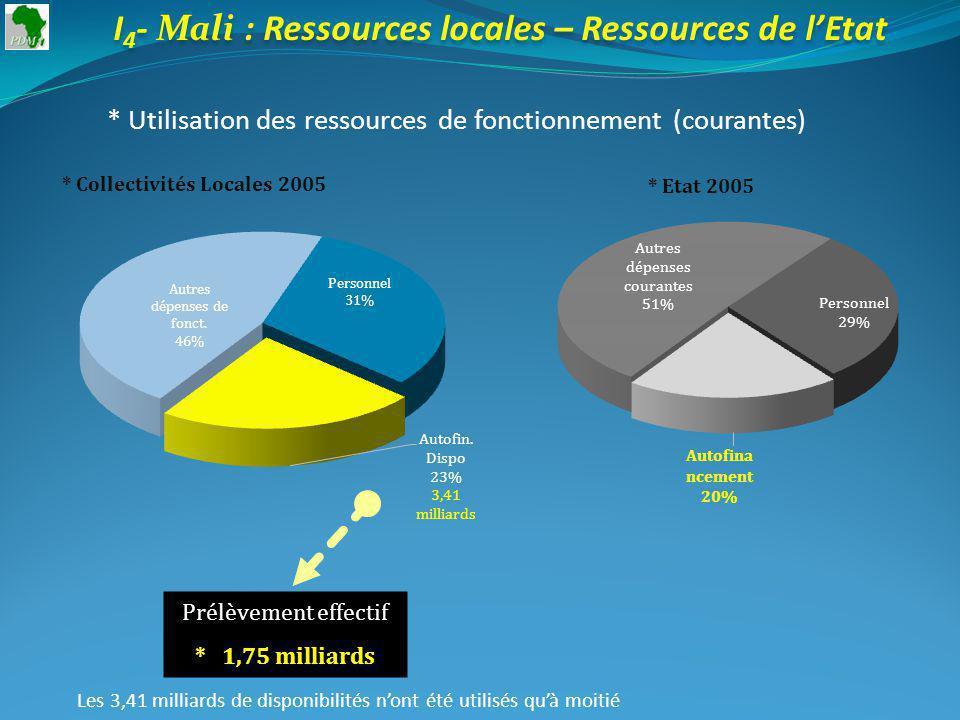 I 4 - Mali : Ressources locales – Ressources de lEtat * Utilisation des ressources de fonctionnement (courantes) * Collectivités Locales 2005 Prélèvement effectif * 1,75 milliards * Etat 2005 Les 3,41 milliards de disponibilités nont été utilisés quà moitié