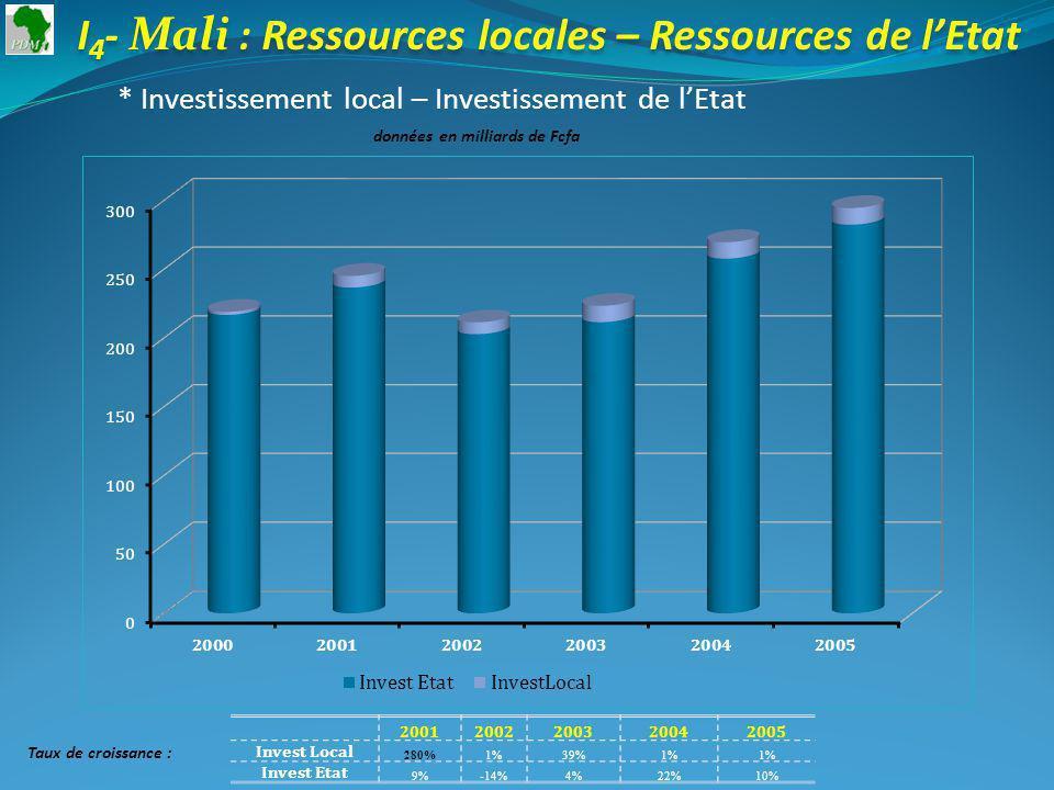 I 4 - Mali : Ressources locales – Ressources de lEtat * Investissement local – Investissement de lEtat données en milliards de Fcfa 20012002200320042005 Invest Local 280%1%39%1% Invest Etat 9%-14%4%22%10% Taux de croissance :