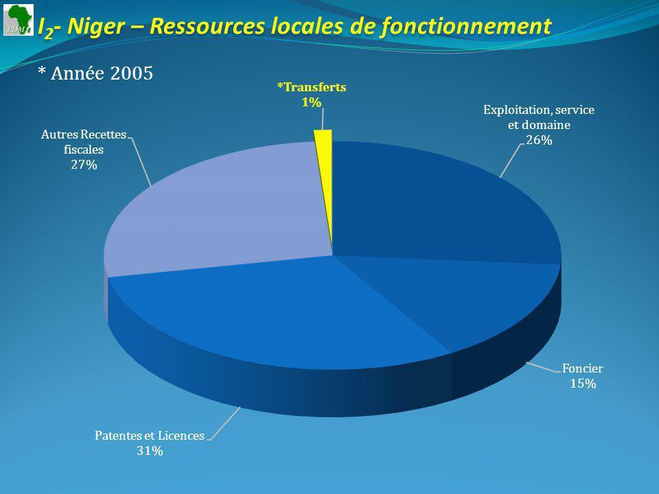 I 2 - Niger – Ressources locales de fonctionnement * Année 2005
