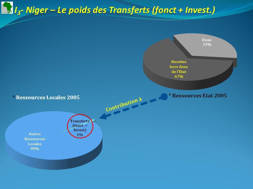 I 3 - Niger – Le poids des Transferts (fonct + Invest.) * Ressources Etat 2005 * Ressources Locales 2005 Contribution à