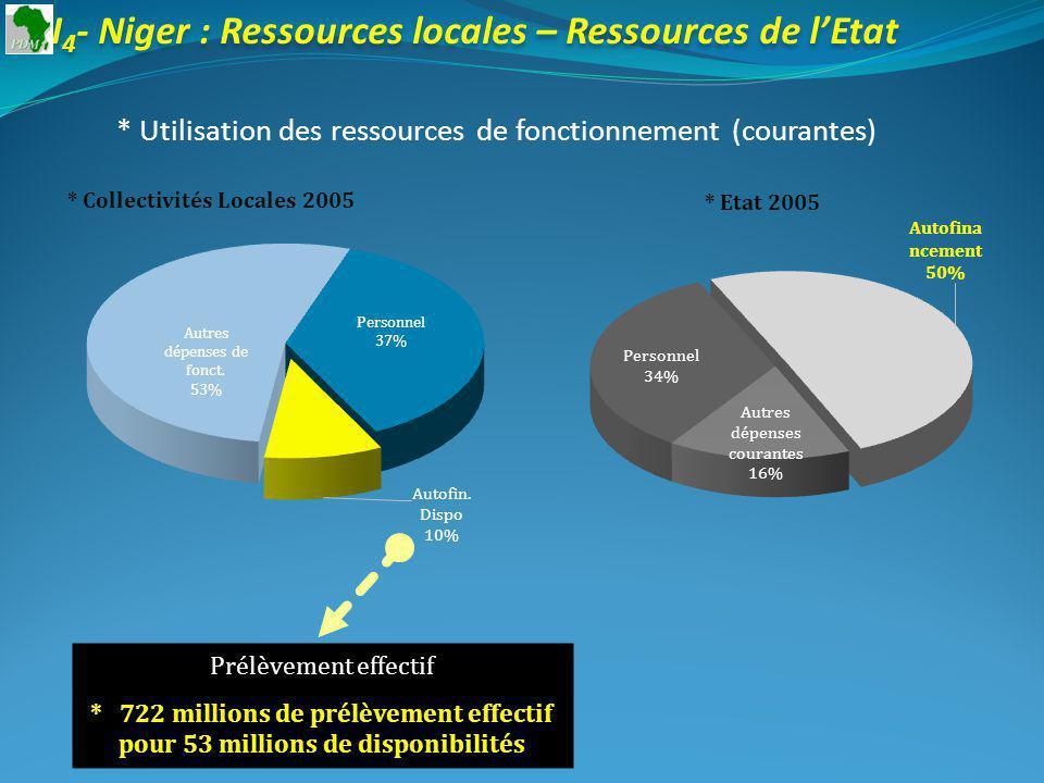 I 4 - Niger : Ressources locales – Ressources de lEtat * Utilisation des ressources de fonctionnement (courantes) * Collectivités Locales 2005 Prélèvement effectif * 722 millions de prélèvement effectif pour 53 millions de disponibilités * Etat 2005
