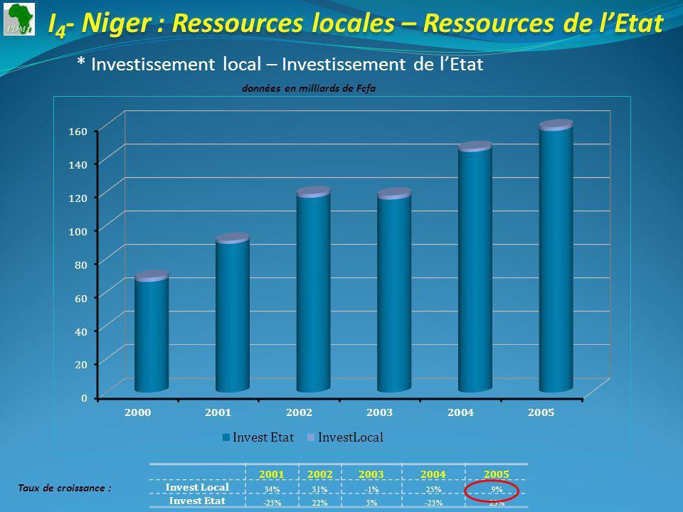 I 4 - Niger : Ressources locales – Ressources de lEtat * Investissement local – Investissement de lEtat données en milliards de Fcfa 20012002200320042