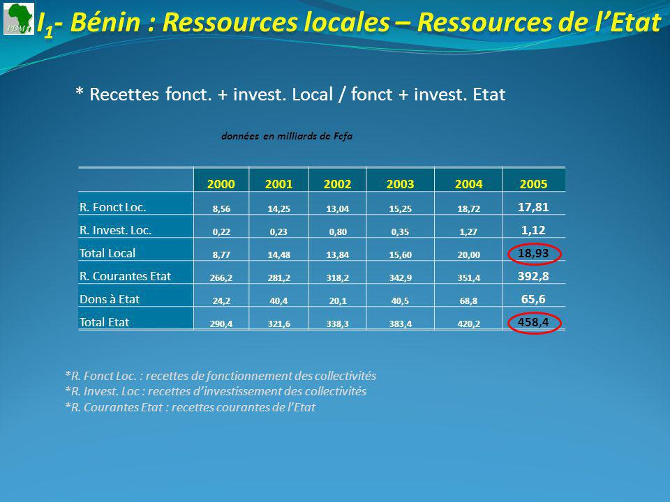 20012002200320042005 -12%21%15%6% +11% Taux de croissance : I 1 - Burkina : Ressources locales – Ressources de lEtat * Recettes fonct.