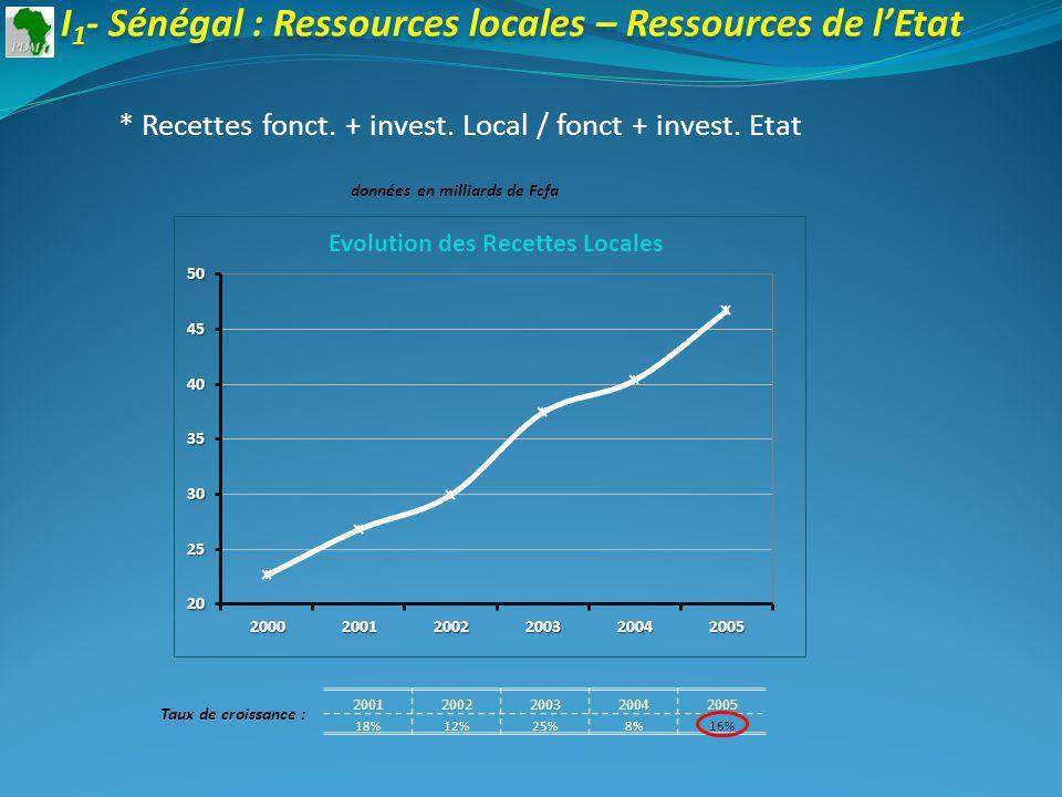 20012002200320042005 18%12%25%8%16% Taux de croissance : I 1 - Sénégal : Ressources locales – Ressources de lEtat * Recettes fonct.