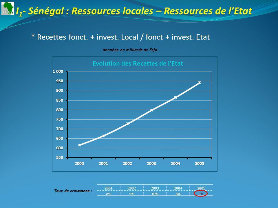 20012002200320042005 8%9%10%8%9% Taux de croissance : I 1 - Sénégal : Ressources locales – Ressources de lEtat * Recettes fonct.