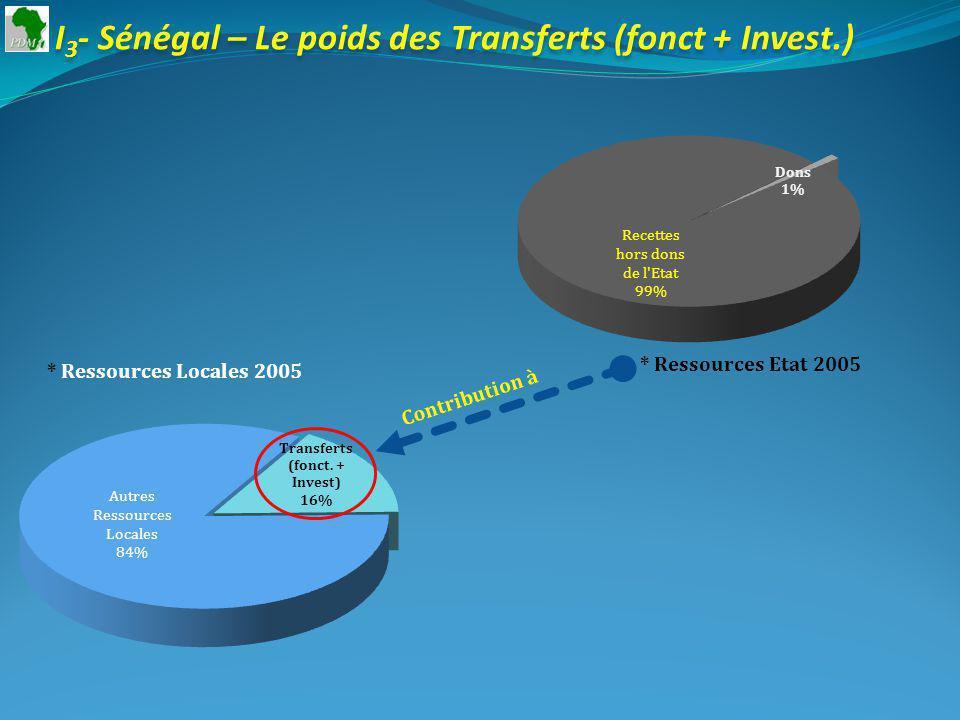 I 3 - Sénégal – Le poids des Transferts (fonct + Invest.) * Ressources Etat 2005 * Ressources Locales 2005 Contribution à