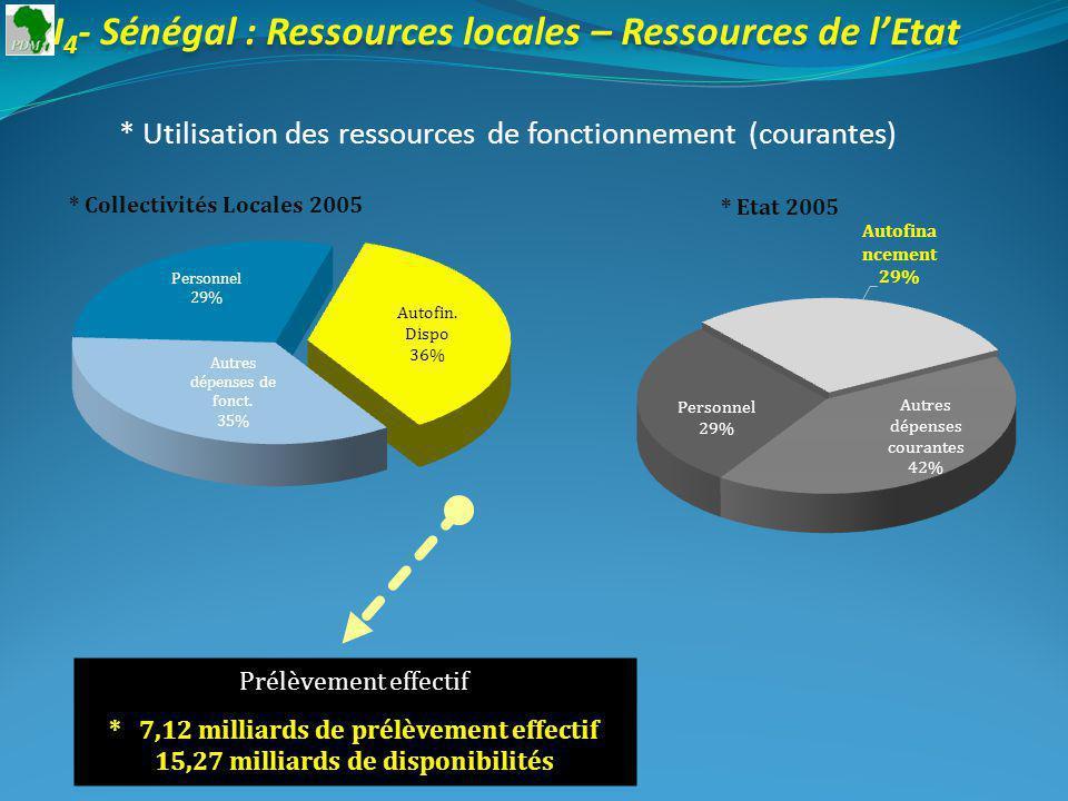 I 4 - Sénégal : Ressources locales – Ressources de lEtat * Utilisation des ressources de fonctionnement (courantes) * Collectivités Locales 2005 Prélèvement effectif * 7,12 milliards de prélèvement effectif 15,27 milliards de disponibilités * Etat 2005