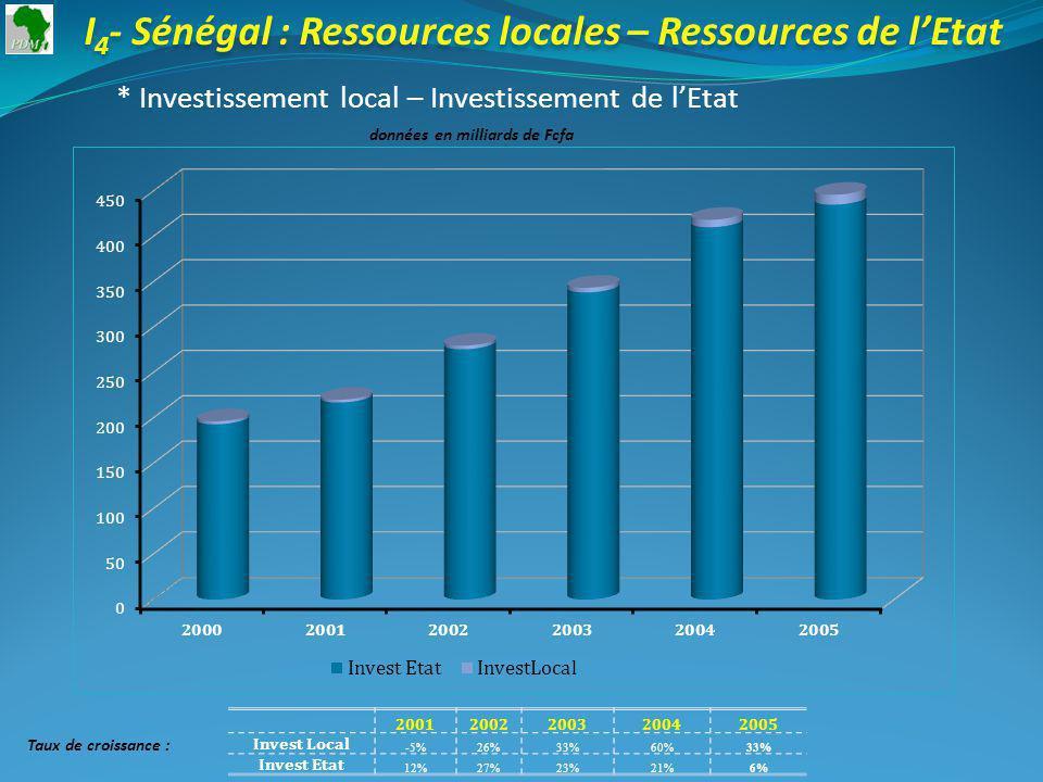 I 4 - Sénégal : Ressources locales – Ressources de lEtat * Investissement local – Investissement de lEtat données en milliards de Fcfa 20012002200320042005 Invest Local -5%26%33%60%33% Invest Etat 12%27%23%21%6% Taux de croissance :