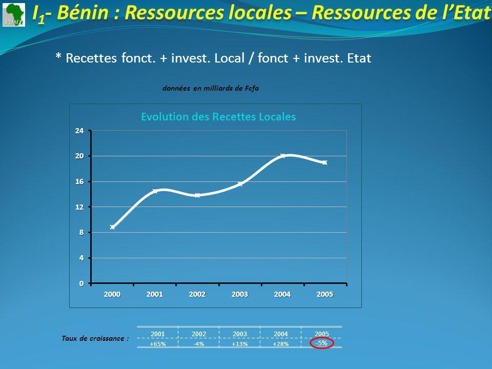 20012002200320042005 +65%-4%+13%+28% -5% Taux de croissance : I 1 - Bénin : Ressources locales – Ressources de lEtat * Recettes fonct.