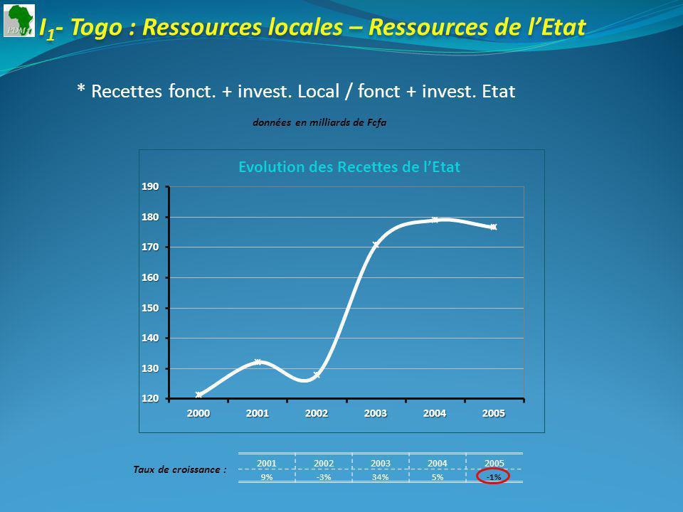 20012002200320042005 9%-3%34%5%-1% Taux de croissance : I 1 - Togo : Ressources locales – Ressources de lEtat * Recettes fonct.