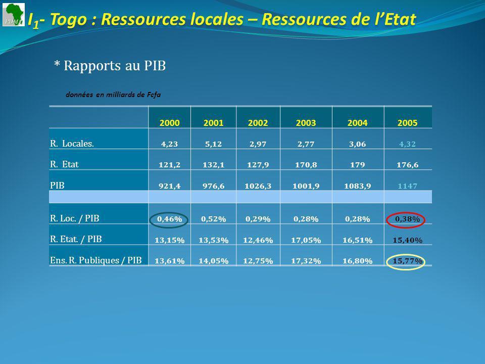 I 1 - Togo : Ressources locales – Ressources de lEtat * Rapports au PIB données en milliards de Fcfa 200020012002200320042005 R.