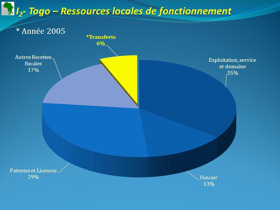 I 2 - Togo – Ressources locales de fonctionnement * Année 2005