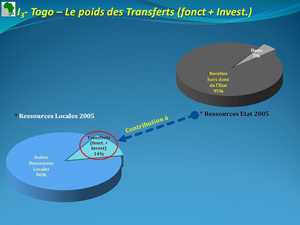 I 3 - Togo – Le poids des Transferts (fonct + Invest.) * Ressources Etat 2005 * Ressources Locales 2005 Contribution à