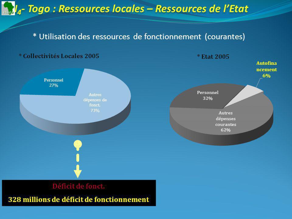 I 4 - Togo : Ressources locales – Ressources de lEtat * Utilisation des ressources de fonctionnement (courantes) * Collectivités Locales 2005 Déficit de fonct.