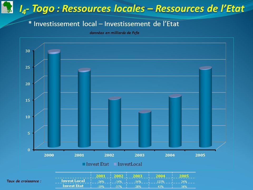 I 4 - Togo : Ressources locales – Ressources de lEtat * Investissement local – Investissement de lEtat données en milliards de Fcfa 20012002200320042005 Invest Local -26%-74%-34%125%24% Invest Etat -19%-37%-28%45%56% Taux de croissance :