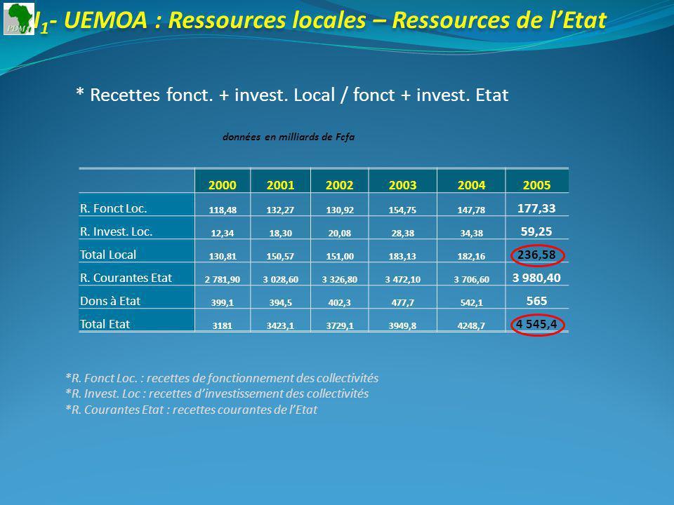 I 1 - UEMOA : Ressources locales – Ressources de lEtat * Recettes fonct.