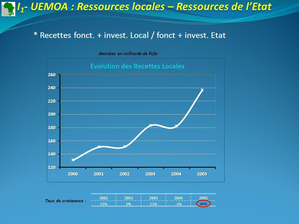 20012002200320042005 15%0%21%-1%30% Taux de croissance : I 1 - UEMOA : Ressources locales – Ressources de lEtat * Recettes fonct.
