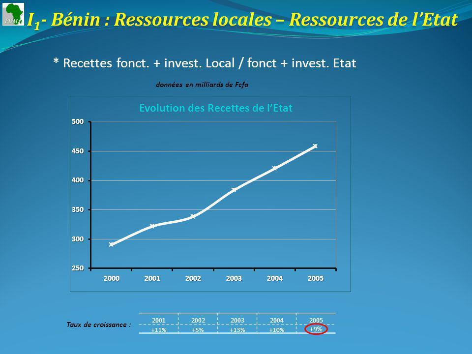 I 4 - Niger : Ressources locales – Ressources de lEtat * Investissement local – Investissement de lEtat données en milliards de Fcfa 20012002200320042005 Invest Local 34%31%-1%25%9% Invest Etat -23%22%3%-23%23% Taux de croissance :