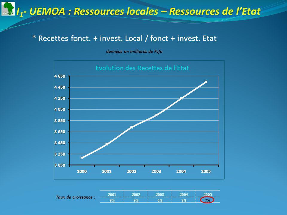 20012002200320042005 8%9%6%8%7% Taux de croissance : I 1 - UEMOA : Ressources locales – Ressources de lEtat * Recettes fonct.