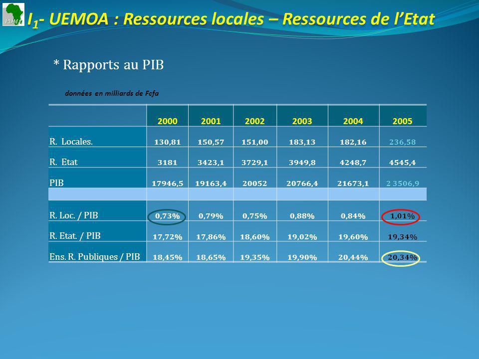 I 1 - UEMOA : Ressources locales – Ressources de lEtat * Rapports au PIB données en milliards de Fcfa 200020012002200320042005 R.