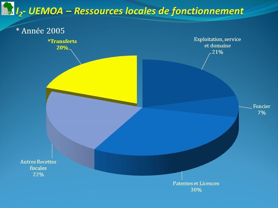 I 2 - UEMOA – Ressources locales de fonctionnement * Année 2005