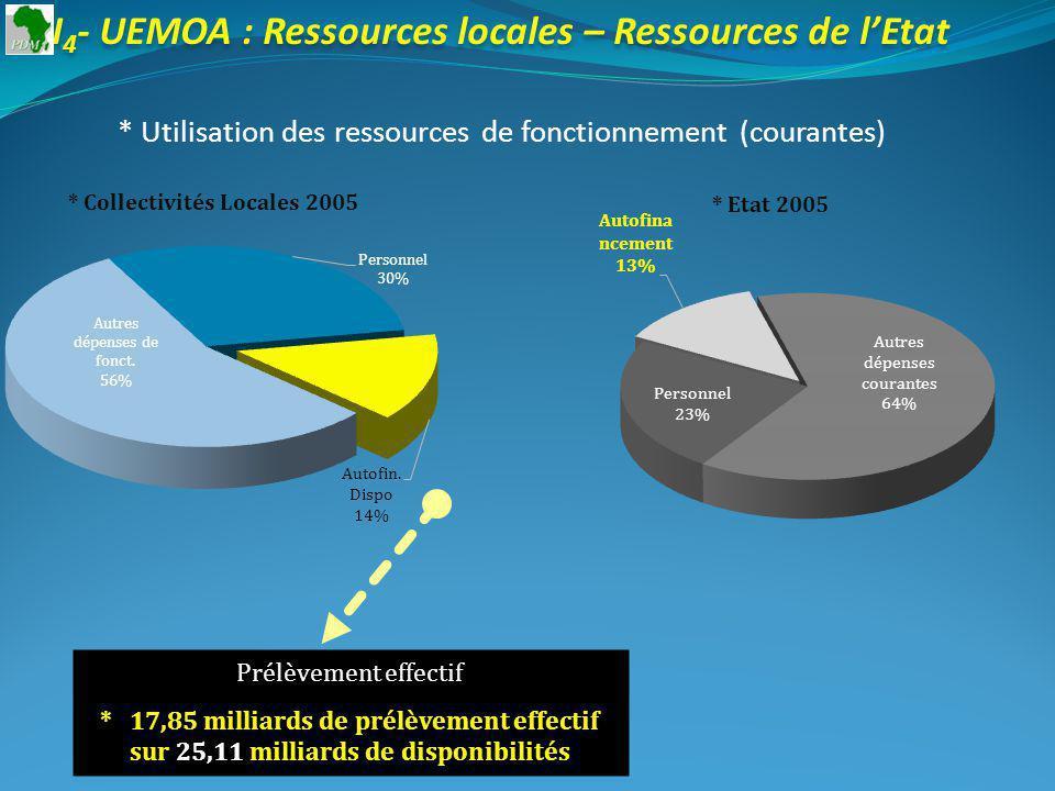 I 4 - UEMOA : Ressources locales – Ressources de lEtat * Utilisation des ressources de fonctionnement (courantes) * Collectivités Locales 2005 Prélèvement effectif * 17,85 milliards de prélèvement effectif sur 25,11 milliards de disponibilités * Etat 2005