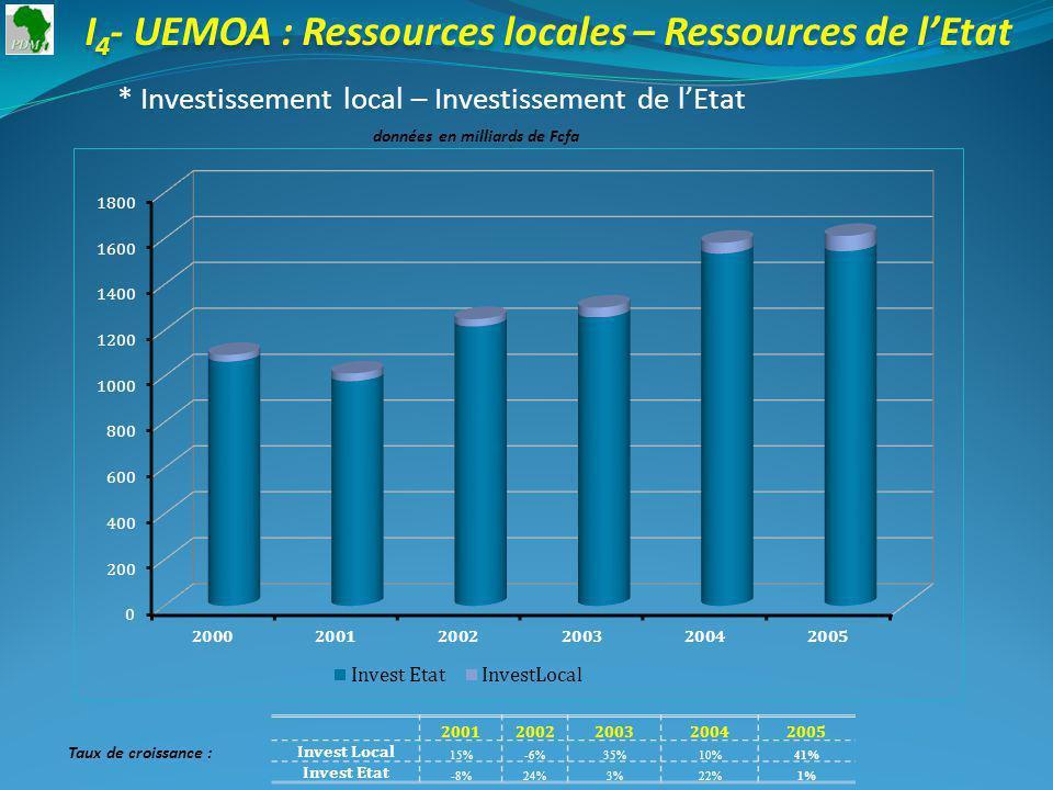 I 4 - UEMOA : Ressources locales – Ressources de lEtat * Investissement local – Investissement de lEtat données en milliards de Fcfa 20012002200320042005 Invest Local 15%-6%35%10%41% Invest Etat -8%24%3%22%1% Taux de croissance :