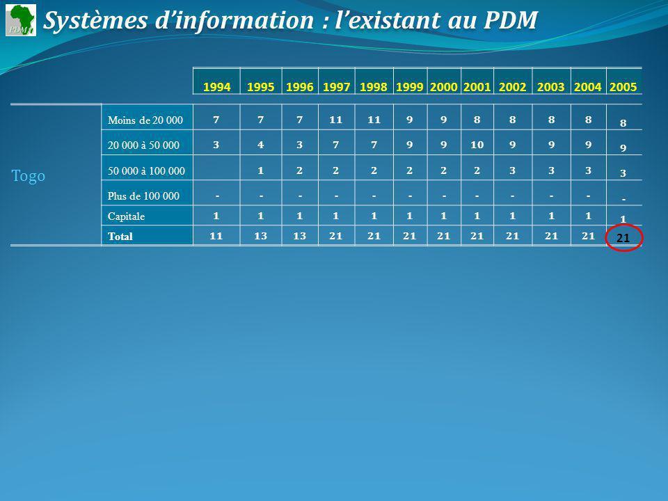 Togo Moins de 20 000 77711 998888 8 20 000 à 50 000 343779910999 9 50 000 à 100 000 1222222333 3 Plus de 100 000 ----------- - Capitale 11111111111 1 Total 1113 21 Systèmes dinformation : lexistant au PDM 199419951996199719981999200020012002200320042005