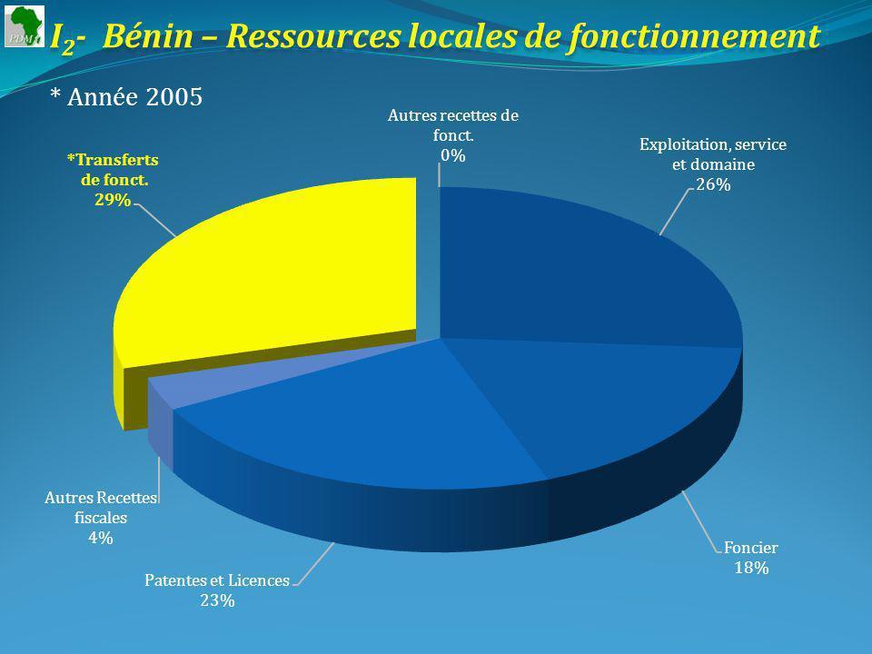 I 4 - Burkina : Ressources locales – Ressources de lEtat * Utilisation des ressources de fonctionnement (courantes) * Collectivités Locales 2005 Prélèvement effectif 2,33 milliards * Etat 2005
