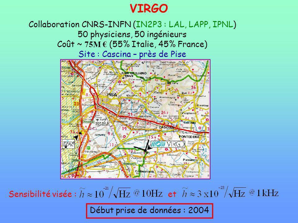 VIRGO Collaboration CNRS-INFN (IN2P3 : LAL, LAPP, IPNL) 50 physiciens, 50 ingénieurs Coût ~ 75M (55% Italie, 45% France) Site : Cascina – près de Pise Début prise de données : 2004 Sensibilité visée :et