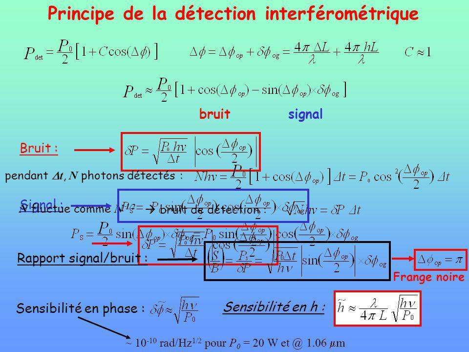Principe de la détection interférométrique bruitsignal Signal : Bruit : pendant t, N photons détectés : N fluctue comme N 1/2 bruit de détection : Rapport signal/bruit : Sensibilité en phase : Sensibilité en h : ~ 10 -10 rad/Hz 1/2 pour P 0 = 20 W et @ 1.06 m Frange noire