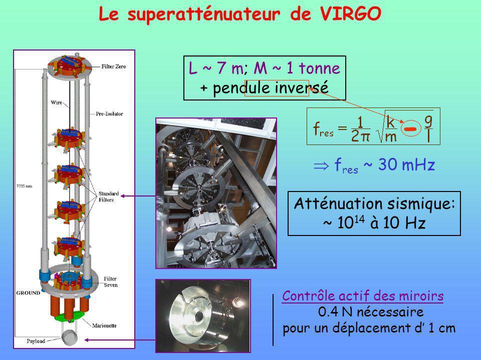 Le superatténuateur de VIRGO Contrôle actif des miroirs 0.4 N nécessaire pour un déplacement d 1 cm L ~ 7 m; M ~ 1 tonne + pendule inversé Atténuation sismique: ~ 10 14 à 10 Hz f res ~ 30 mHz -
