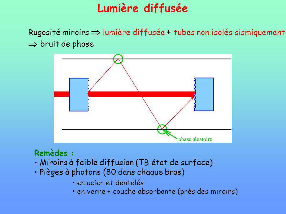 Lumière diffusée Rugosité miroirs lumière diffusée + tubes non isolés sismiquement bruit de phase Remèdes : Miroirs à faible diffusion (TB état de surface) Pièges à photons (80 dans chaque bras) en acier et dentelés en verre + couche absorbante (près des miroirs)