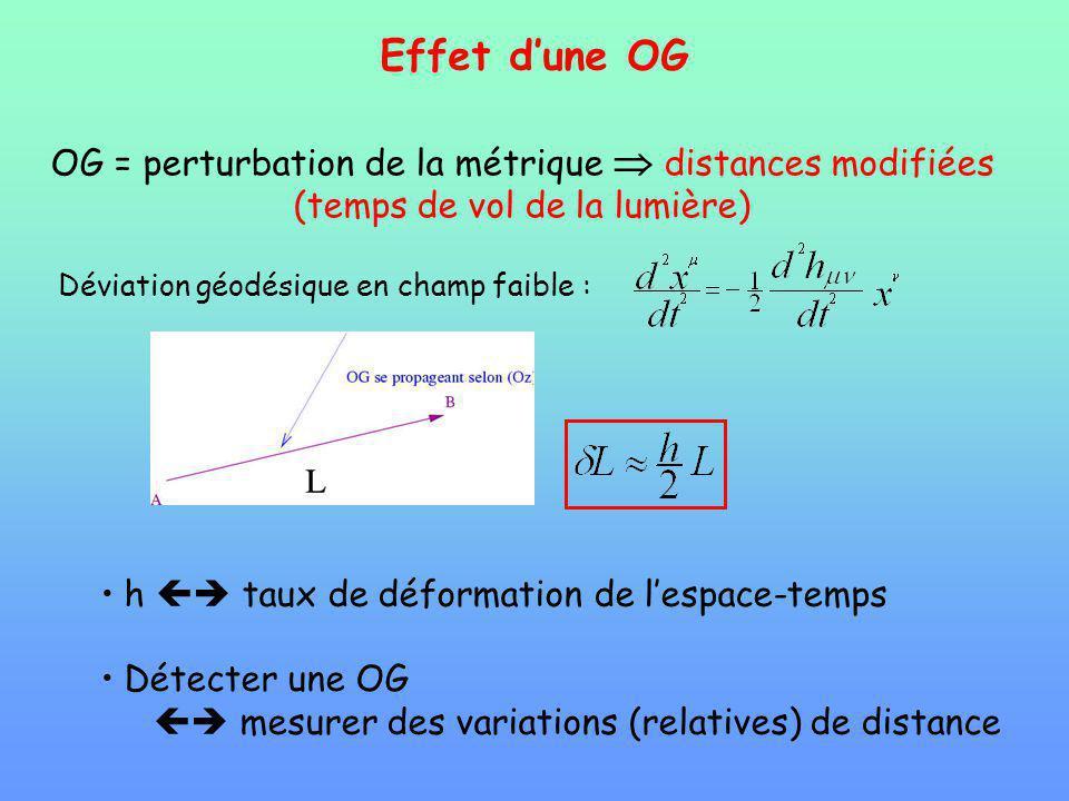 Effet dune OG OG = perturbation de la métrique distances modifiées (temps de vol de la lumière) Déviation géodésique en champ faible : h taux de défor