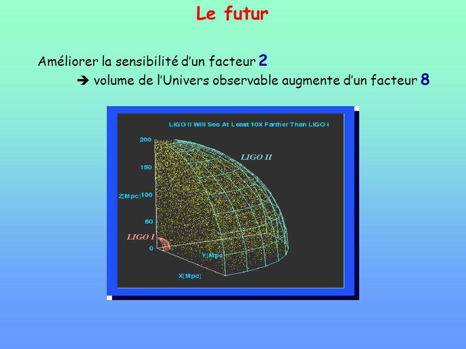 Le futur Améliorer la sensibilité dun facteur 2 volume de lUnivers observable augmente dun facteur 8