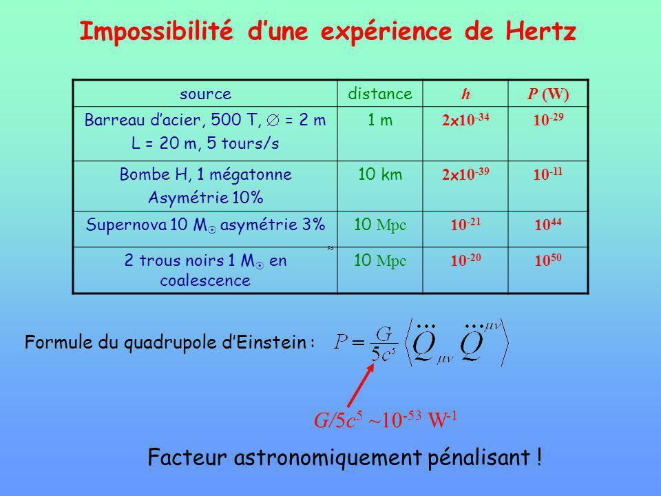 Impossibilité dune expérience de Hertz sourcedistance hP (W) Barreau dacier, 500 T, = 2 m L = 20 m, 5 tours/s 1 m 2 x 10 -34 10 -29 Bombe H, 1 mégaton