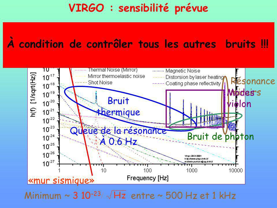 Minimum ~ 3 10 -23 entre ~ 500 Hz et 1 kHz «mur sismique» Bruit thermique Queue de la résonance À 0.6 Hz Bruit de photon Résonance miroirs Modes violo