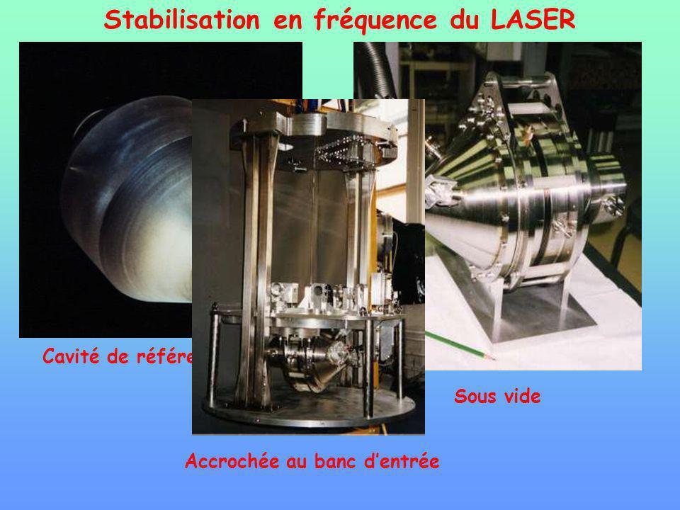 Stabilisation en fréquence du LASER Cavité de référence (ULE) Sous vide Accrochée au banc dentrée