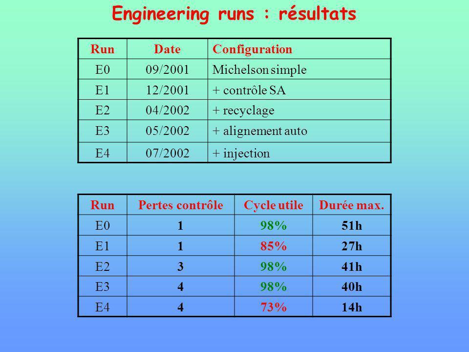 Engineering runs : résultats RunDateConfiguration E009/2001Michelson simple E112/2001+ contrôle SA E204/2002+ recyclage E305/2002+ alignement auto E407/2002+ injection RunPertes contrôleCycle utileDurée max.