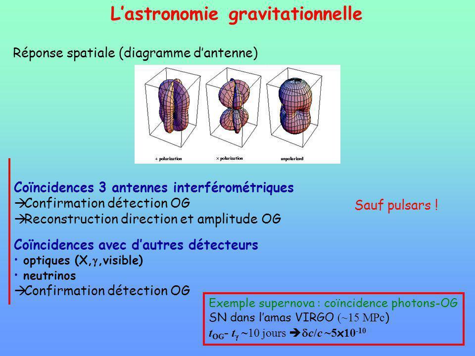 Lastronomie gravitationnelle Réponse spatiale (diagramme dantenne) Coïncidences 3 antennes interférométriques Confirmation détection OG Reconstruction direction et amplitude OG Sauf pulsars .