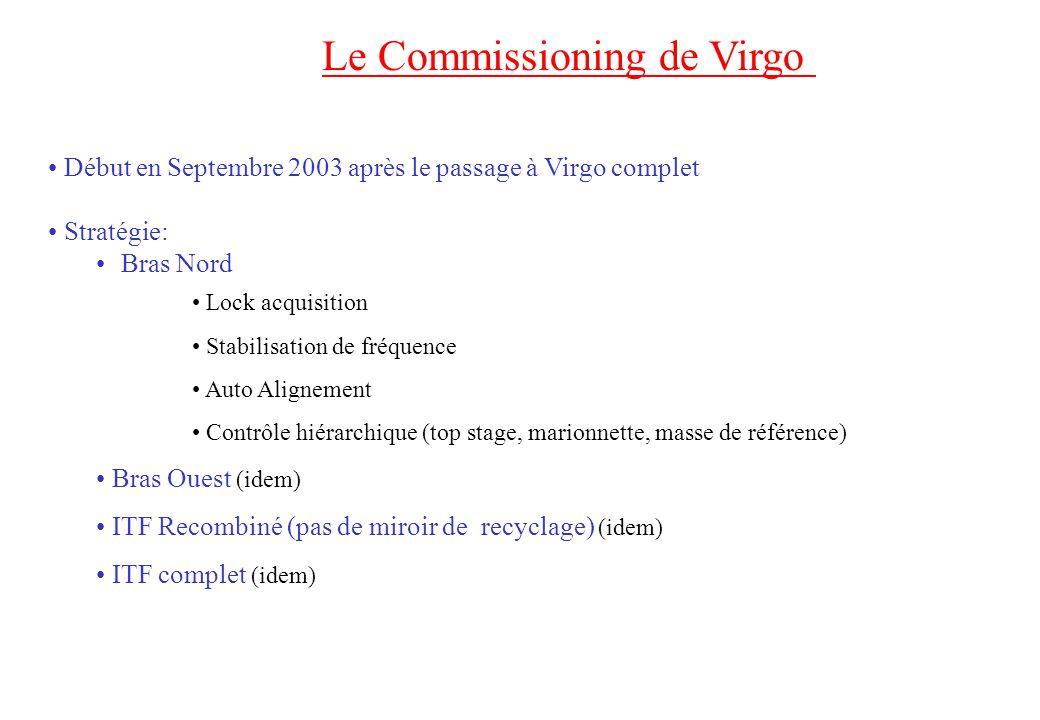 Le Commissioning de Virgo Début en Septembre 2003 après le passage à Virgo complet Stratégie: Bras Nord Lock acquisition Stabilisation de fréquence Au