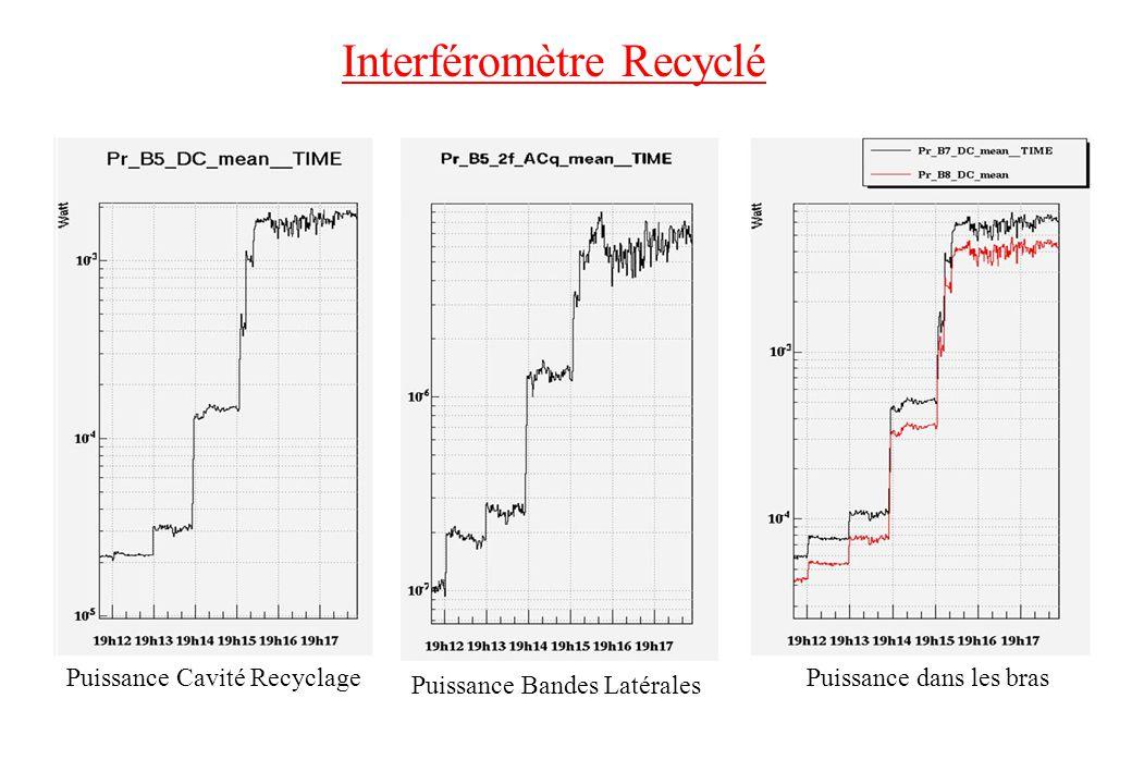 Interféromètre Recyclé Puissance Cavité RecyclagePuissance dans les bras Puissance Bandes Latérales