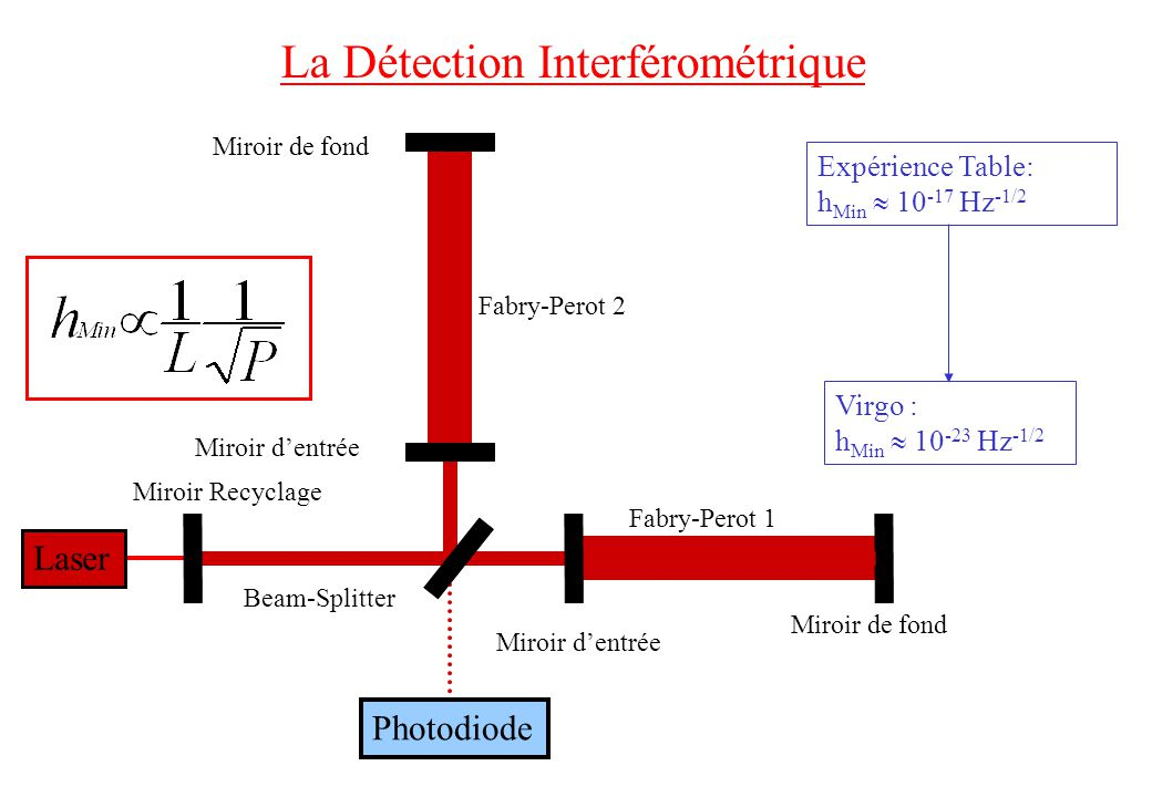 Miroir Recyclage La Détection Interférométrique Laser Photodiode Miroir de fond Beam-Splitter Miroir dentrée Fabry-Perot 2 Fabry-Perot 1 Expérience Table: h Min 10 -17 Hz -1/2 Virgo : h Min 10 -23 Hz -1/2