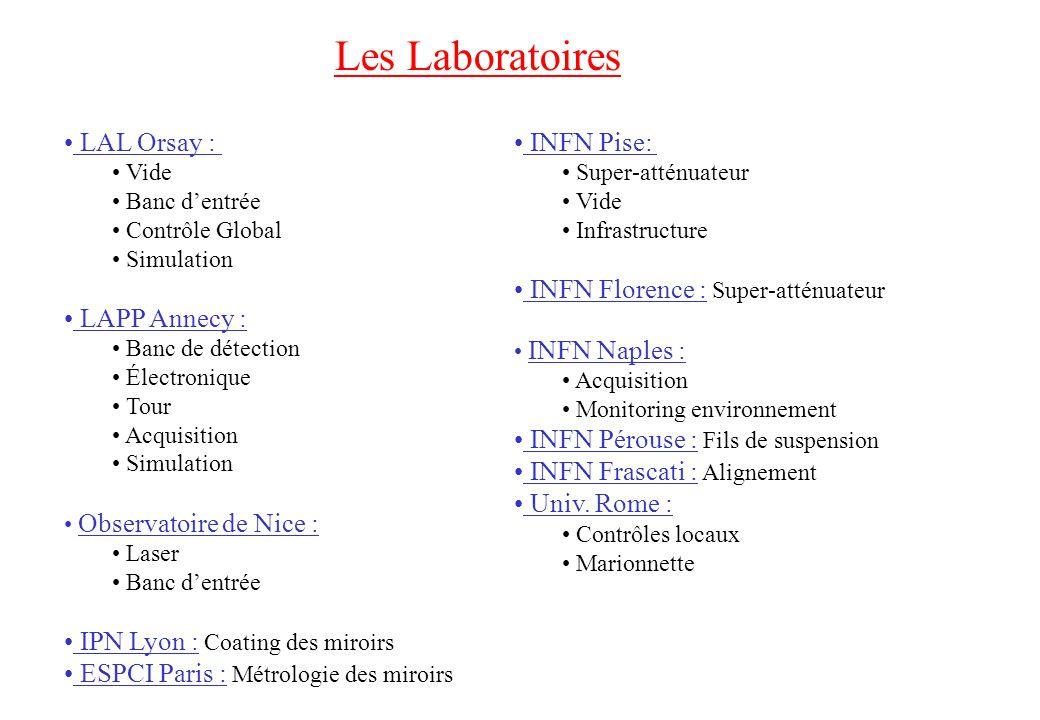 Les Laboratoires LAL Orsay : Vide Banc dentrée Contrôle Global Simulation LAPP Annecy : Banc de détection Électronique Tour Acquisition Simulation Obs