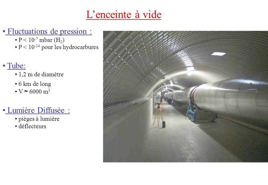 Lenceinte à vide Fluctuations de pression : P < 10 -7 mbar (H 2 ) P < 10 -14 pour les hydrocarbures Tube: 1,2 m de diamètre 6 km de long V 6000 m 3 Lumière Diffusée : pièges à lumière déflecteurs