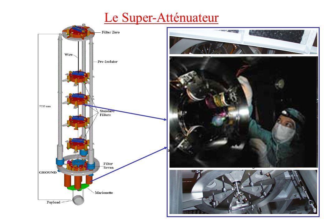 Le bruit thermique Chaque fil de suspension ou miroir se comporte comme un oscillateur excité par lagitation thermique Caractérisé par 0 et Q facteur de qualité Mesures de Q : silice : 10 6 fils dacier : 10 4 – 10 5 pendule : 10 7 Facteur limitant entre 3 et 500 Hz Miroir de 30 kg (bruit quand M ) Recherche de nouveaux matériaux (saphir) Suspensions monolithiques